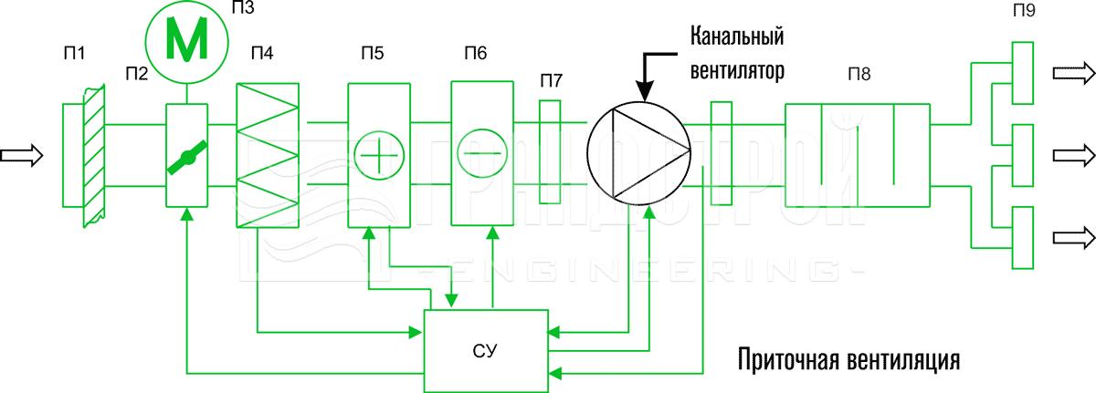 Рекомендуемая схема и состав приточной вентиляции