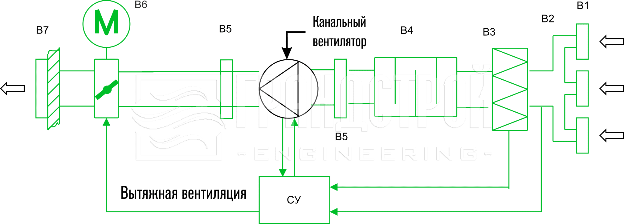 Рекомендуемая схема и состав вытяжной вентиляции