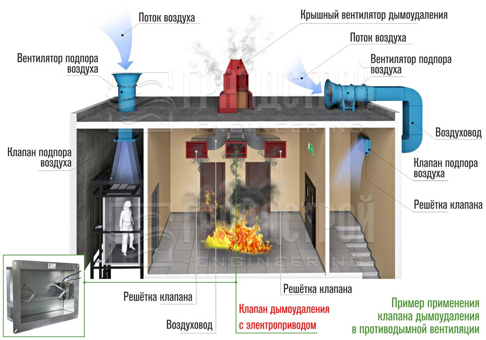 Пример применения клапана дымоудаления в противодымной вентиляции