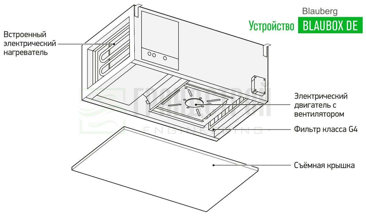 Конструктивное устройство приточных установок Blauberg BLAUBOX DE