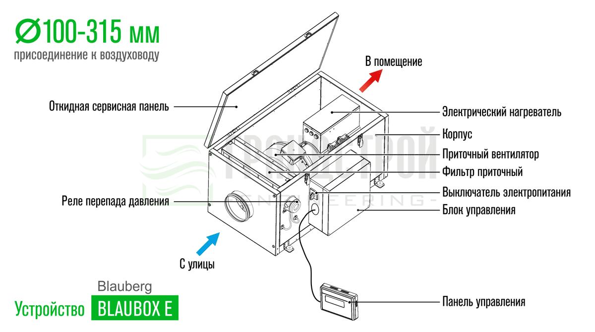 Конструктивное устройство приточных установок Blauberg BLAUBOX E