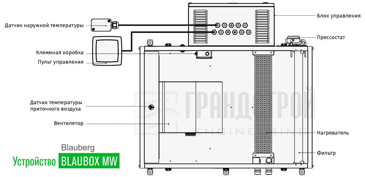 Конструктивное устройство приточных установок Blauberg BLAUBOX MW