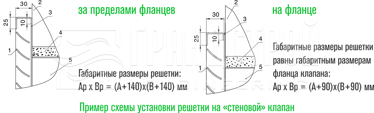Пример схемы установки решётки РКДМ на клапан дымоудаления
