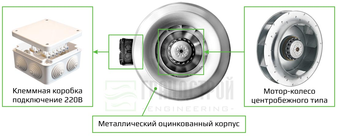 Конструкция канального вентилятора ВК 125 круглого сечения