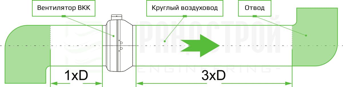 Рекомендации по монтажу круглого вентилятора ВК 250 канального типа